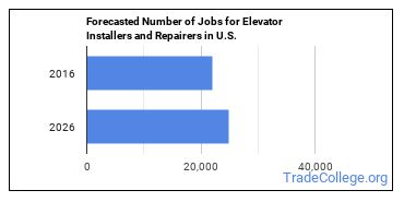 Forecasted Number of Jobs for Elevator Installers and Repairers in U.S.