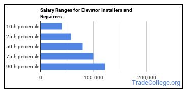 Salary Ranges for Elevator Installers and Repairers