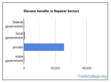 Elevator Installer or Repairer Sectors