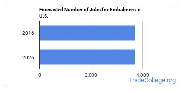 Forecasted Number of Jobs for Embalmers in U.S.