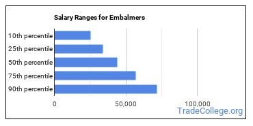 Salary Ranges for Embalmers