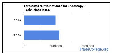Forecasted Number of Jobs for Endoscopy Technicians in U.S.