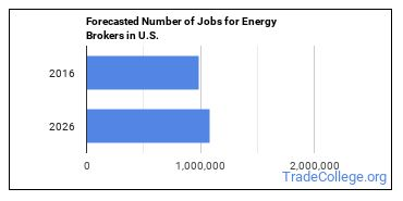 Forecasted Number of Jobs for Energy Brokers in U.S.