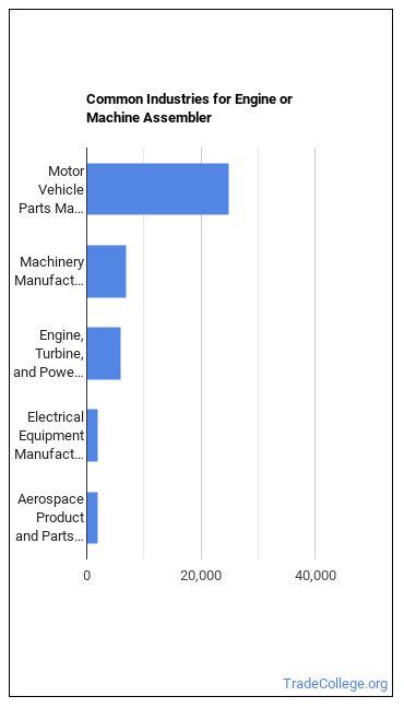 Engine or Machine Assembler Industries