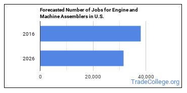 Forecasted Number of Jobs for Engine and Machine Assemblers in U.S.