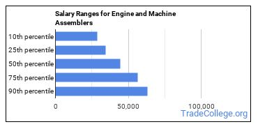 Salary Ranges for Engine and Machine Assemblers