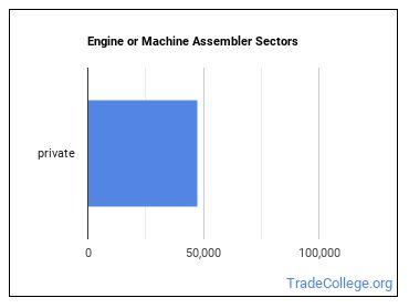 Engine or Machine Assembler Sectors