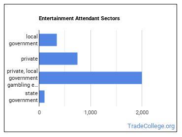 Entertainment Attendant Sectors