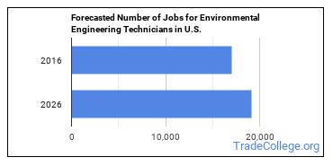 Forecasted Number of Jobs for Environmental Engineering Technicians in U.S.