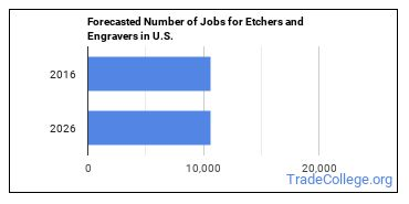 Forecasted Number of Jobs for Etchers and Engravers in U.S.