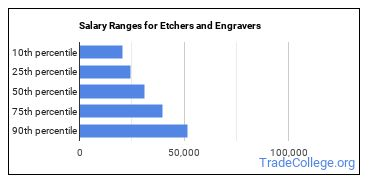 Salary Ranges for Etchers and Engravers