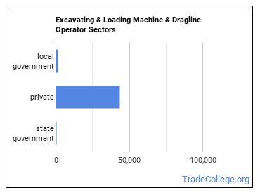 Excavating & Loading Machine & Dragline Operator Sectors