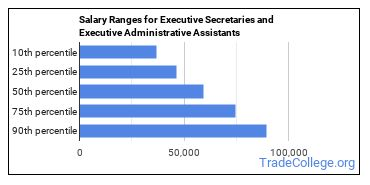 Salary Ranges for Executive Secretaries and Executive Administrative Assistants