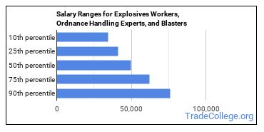 Salary Ranges for Explosives Workers, Ordnance Handling Experts, and Blasters