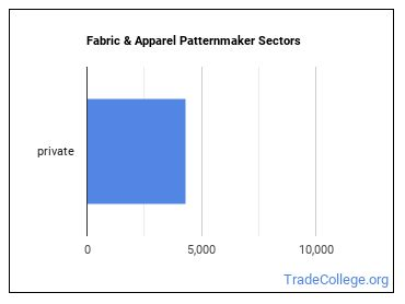 Fabric & Apparel Patternmaker Sectors