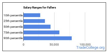 Salary Ranges for Fallers