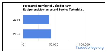Forecasted Number of Jobs for Farm Equipment Mechanics and Service Technicians in U.S.