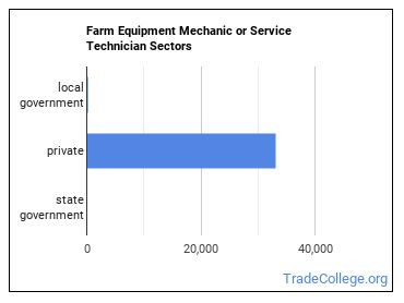 Farm Equipment Mechanic or Service Technician Sectors