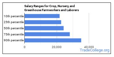 Salary Ranges for Crop, Nursery, and Greenhouse Farmworkers and Laborers