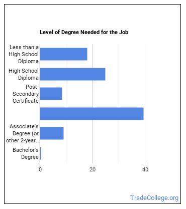 Farmworker Degree Level