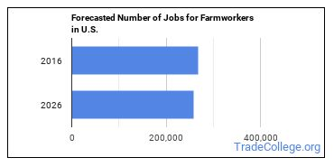 Forecasted Number of Jobs for Farmworkers in U.S.