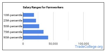 Salary Ranges for Farmworkers