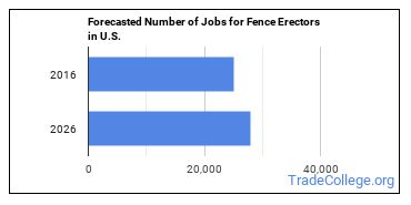 Forecasted Number of Jobs for Fence Erectors in U.S.