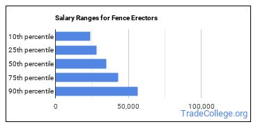 Salary Ranges for Fence Erectors