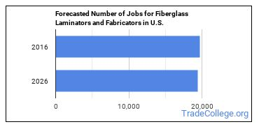 Forecasted Number of Jobs for Fiberglass Laminators and Fabricators in U.S.