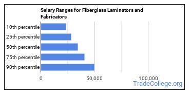 Salary Ranges for Fiberglass Laminators and Fabricators