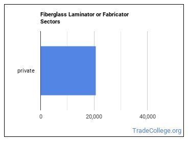 Fiberglass Laminator or Fabricator Sectors