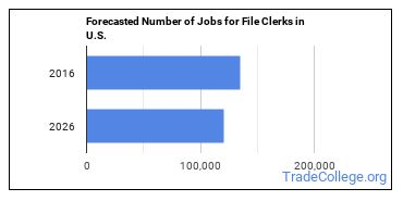 Forecasted Number of Jobs for File Clerks in U.S.