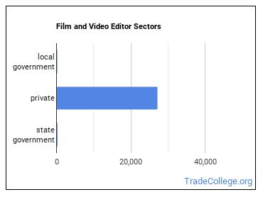 Film and Video Editor Sectors