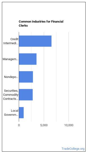 Financial Clerks Industries
