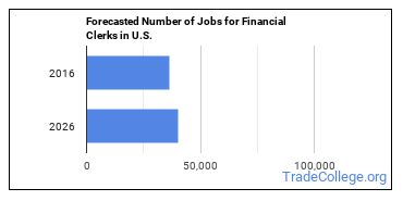 Forecasted Number of Jobs for Financial Clerks in U.S.