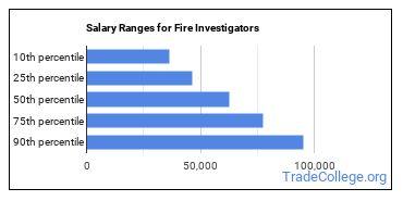 Salary Ranges for Fire Investigators