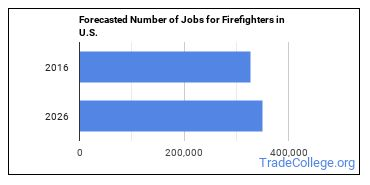 Forecasted Number of Jobs for Firefighters in U.S.