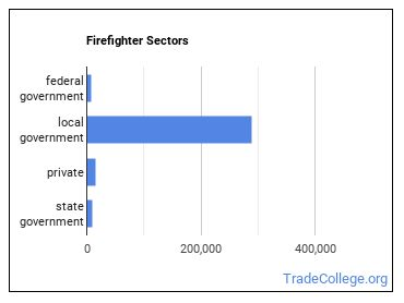 Firefighter Sectors