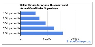 Salary Ranges for Animal Husbandry and Animal Care Worker Supervisors