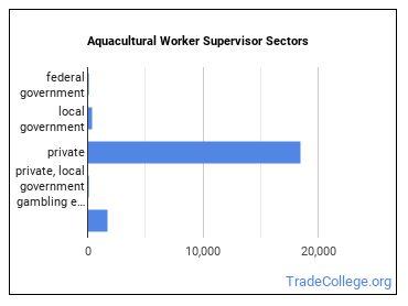 Aquacultural Worker Supervisor Sectors