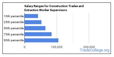 Salary Ranges for Construction Trades and Extraction Worker Supervisors