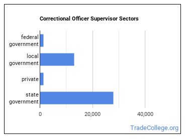 Correctional Officer Supervisor Sectors