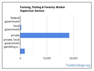 Farming, Fishing & Forestry Worker Supervisor Sectors