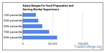 Salary Ranges for Food Preparation and Serving Worker Supervisors