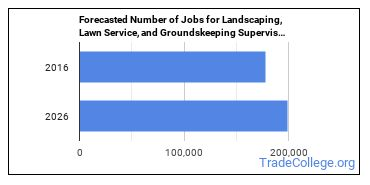 Forecasted Number of Jobs for Landscaping, Lawn Service, and Groundskeeping Supervisors in U.S.