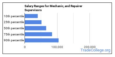 Salary Ranges for Mechanic, and Repairer Supervisors