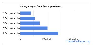 Salary Ranges for Sales Supervisors