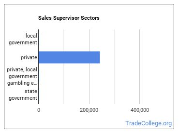 Sales Supervisor Sectors