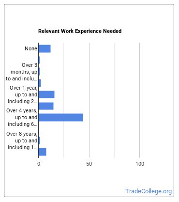 Office & Administrative Support Worker Supervisor Work Experience