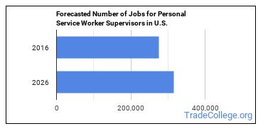 Forecasted Number of Jobs for Personal Service Worker Supervisors in U.S.